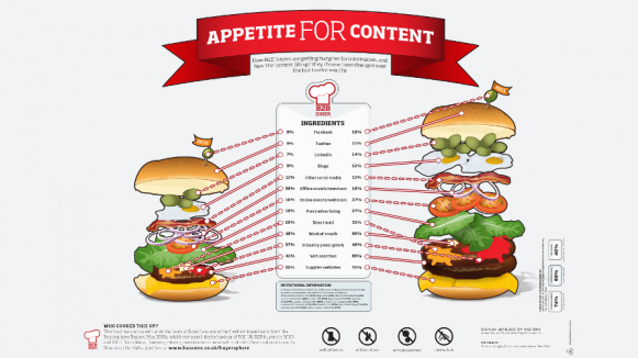Infographic: a growing appetite for content marketing